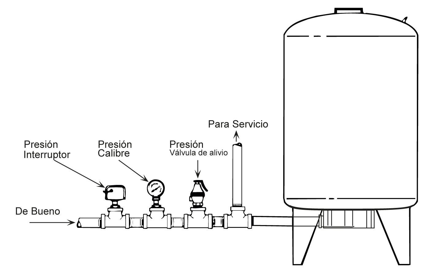 Diagrama Tanques de Presión Precargada HT7-01 / HT20 / VT14 / VT19 / VT20 / VT36 / VT52 / VT96 / VT99